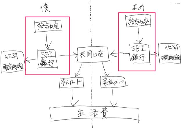 Bank flow 1