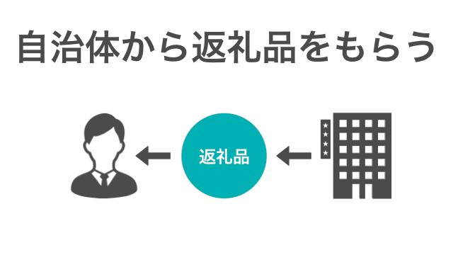 Furusato step 002