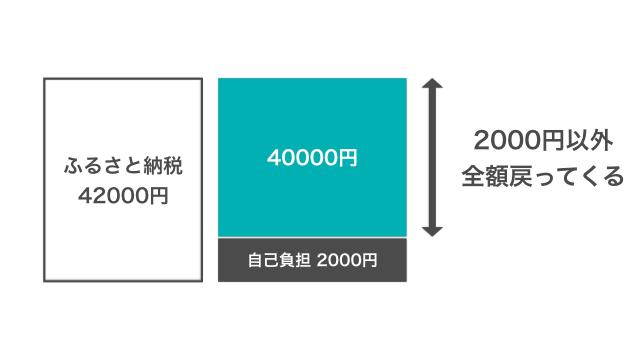 Furusato system 001