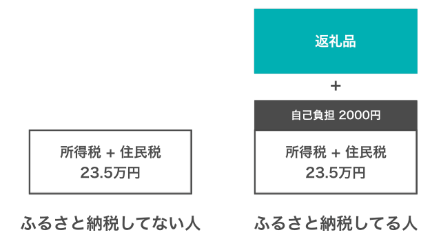 Furusato system 002