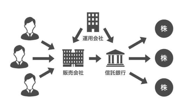 投資信託の販売会社、運用会社、隠宅銀行の相関