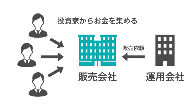 投資信託の販売会社の役割