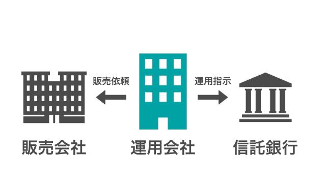 投資信託の運用会社(投信会社)の役割