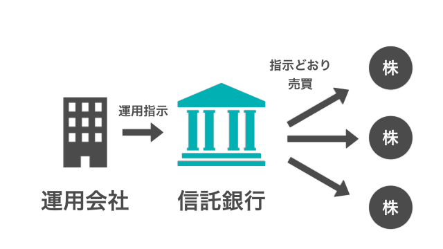 投資信託の信託銀行の役割