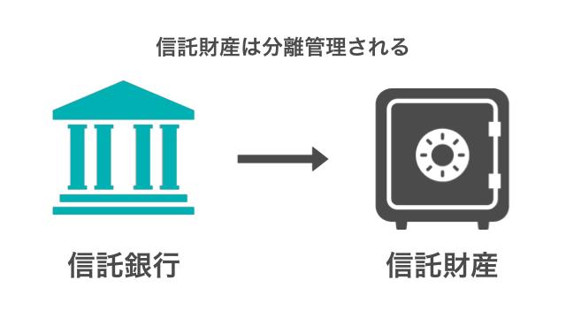 投資家の資産を分離管理する信託銀行