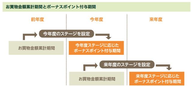 Vpass stage 1