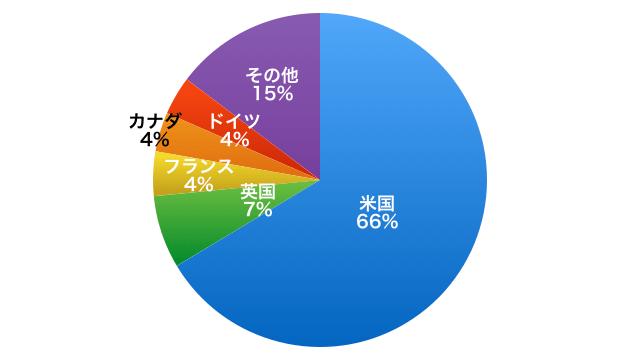 MSCI kokusai index