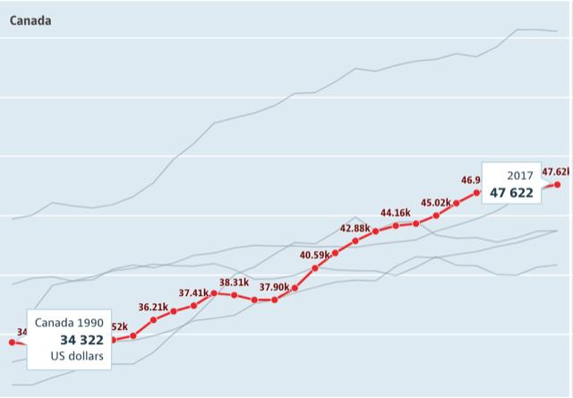 カナダの平均年収