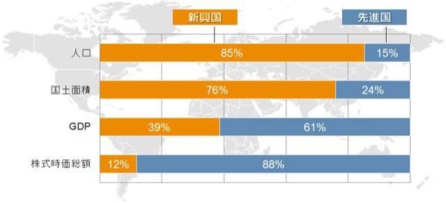 新興国のGDPと株式時価総額