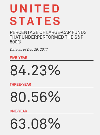 Five three one years underperformed