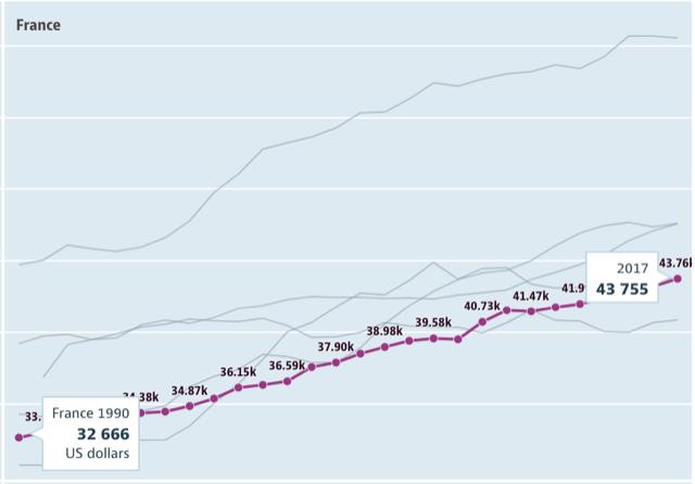 フランスの平均年収