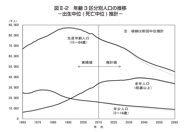少子高齢化による生産年齢人口の減少