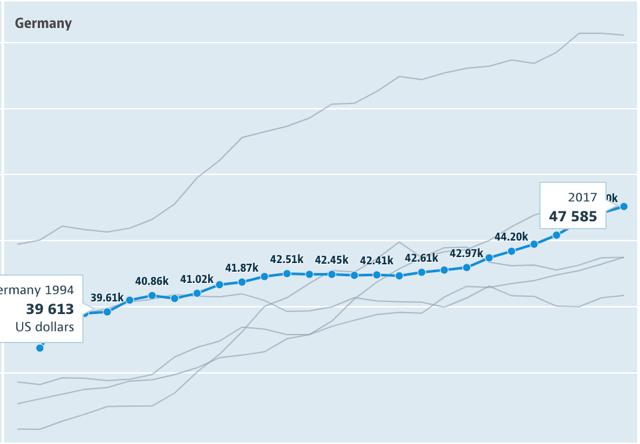 ドイツの平均年収