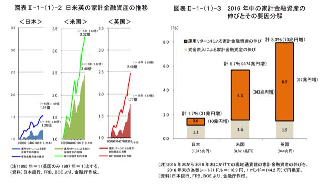 日米の資産増加比較