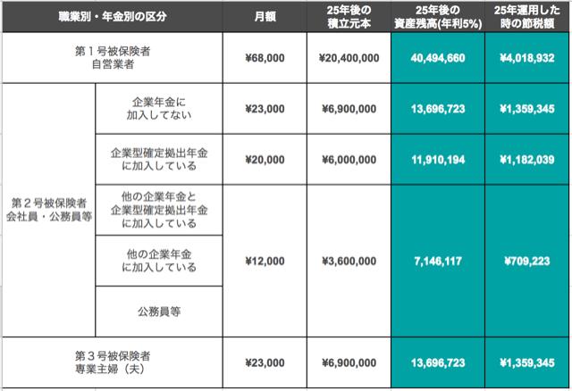 iDeCo運用時の節税額