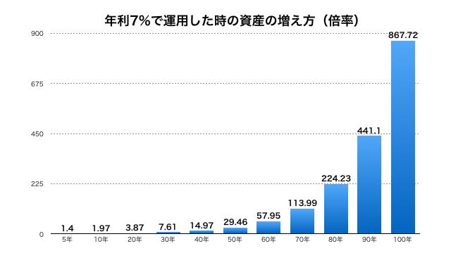 年利7%で運用した時の資産の増え方