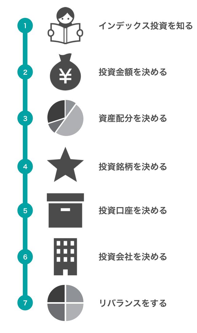 インデックス投資を始める7つのステップ