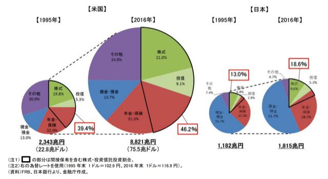 日米の金融資産割合