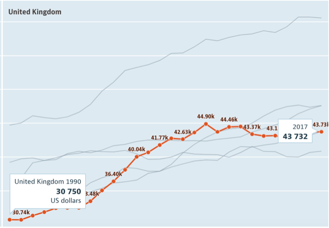 イギリスの平均年収