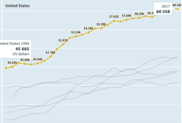 アメリカの平均年収