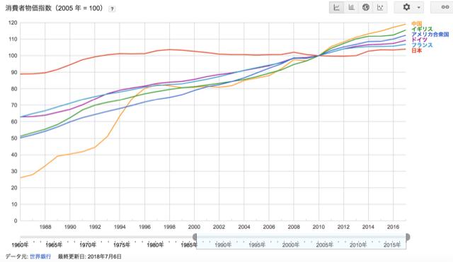 世界の物価指数