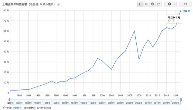 世界時価総額の推移
