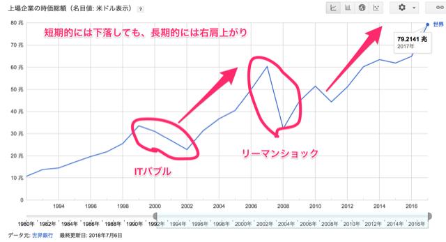 世界株式時価総額の推移