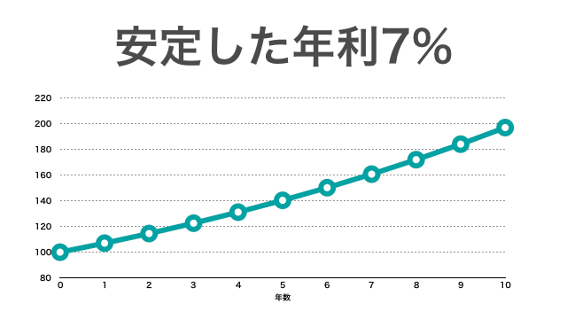 安定した年利7%のリターン