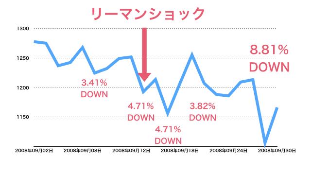 リーマンショックが2008年9月の値動き
