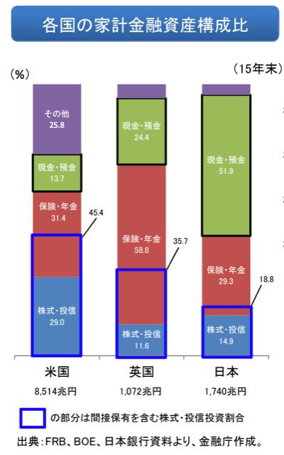 日本人は株式・投信割合が低い