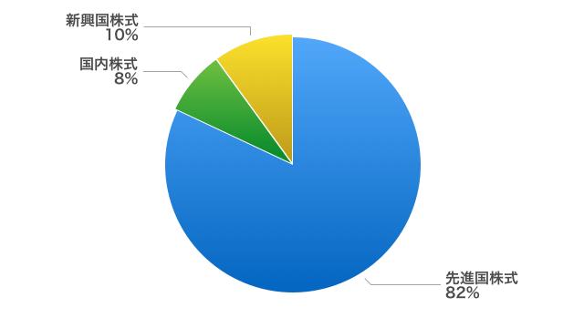 市場ポートフォリオの地域別配分