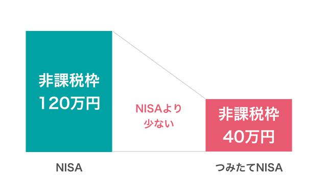 つみたてNISAは年間非課税枠がNISAより少ない
