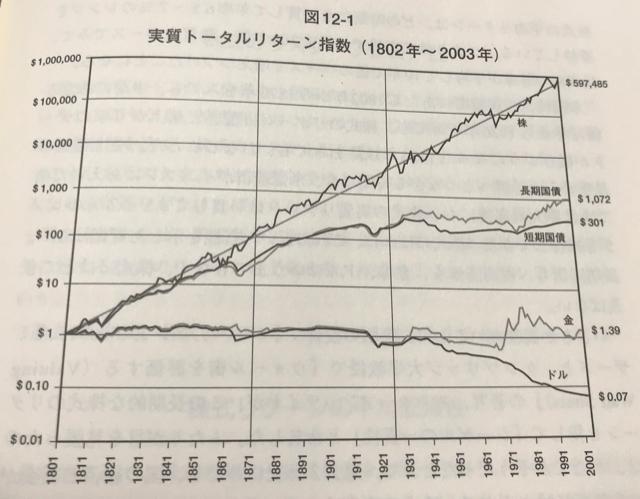 長期で見ると株式の方がリターンが高い