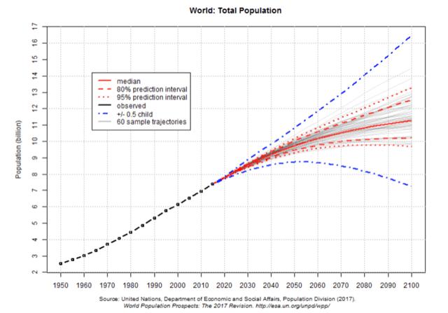 国連の推計によると2100年に人口は112億人に到達する