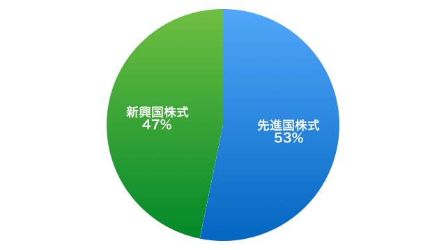 2019年2月:NISAの資産配分