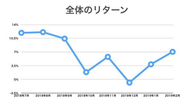 2019年2月:資産全体リターンの推移