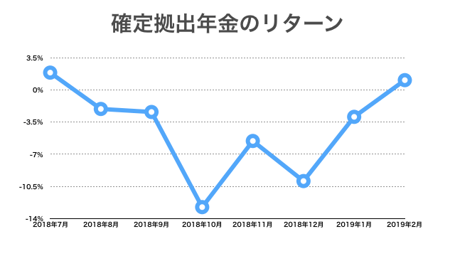 2019年2月までの確定拠出年金リターンの推移