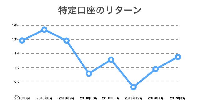 2019年2月:特定口座のリターン推移