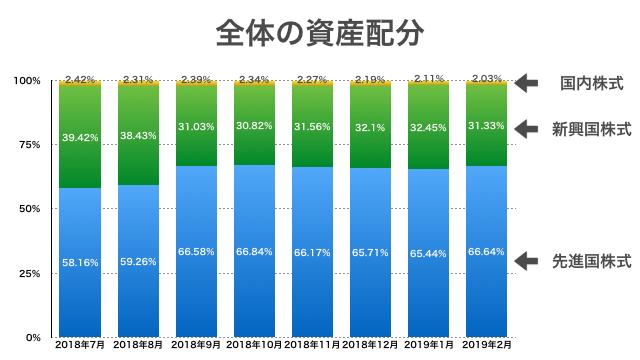 2019年2月までの資産配分の推移