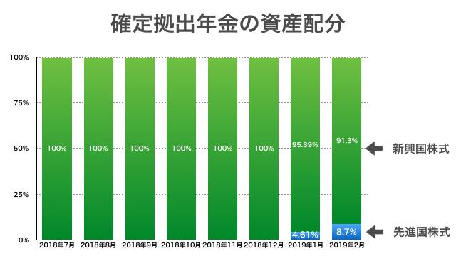 2019年2月:確定拠出年金の資産配分推移