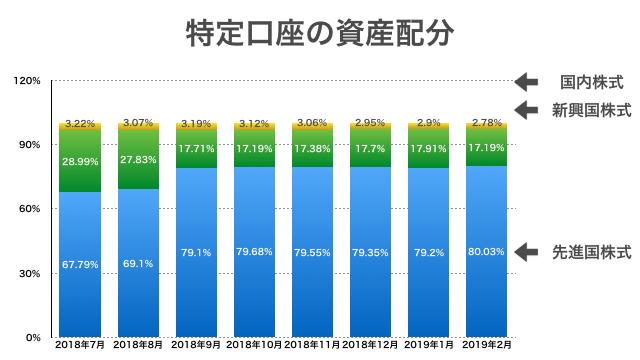 2019年2月:特定口座の資産配分推移